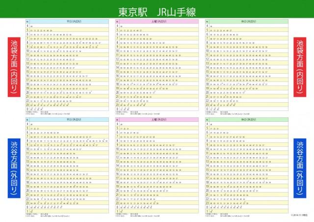 JR山手線(内回り、外回り)東京駅の時刻表です。